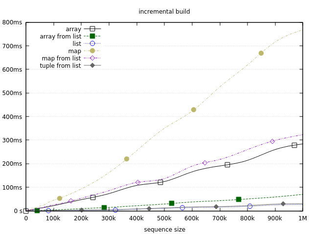 Incremental build benchmark