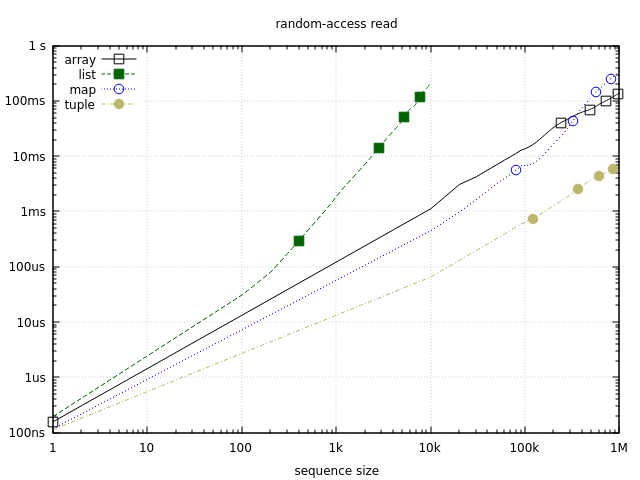 Random-access read benchmark