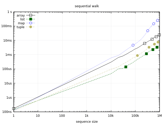 Sequential walk benchmark (logscale)